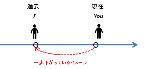 canとcouldの感覚